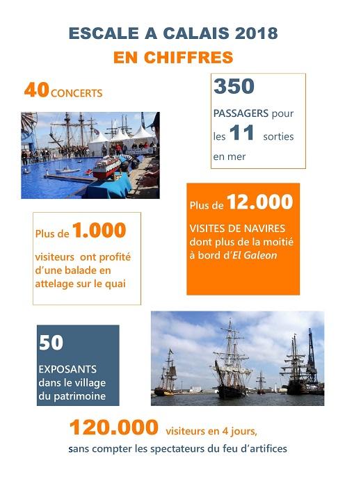 Escale à Calais en chiffres
